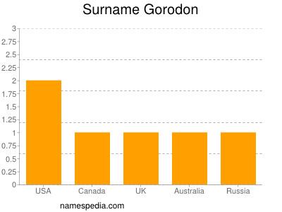 Surname Gorodon