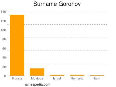 Surname Gorohov
