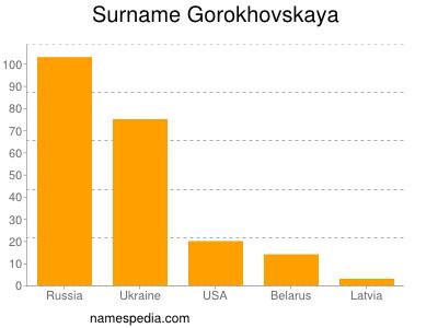 Surname Gorokhovskaya