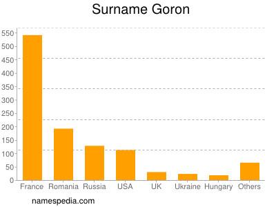 Surname Goron