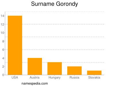 Surname Gorondy