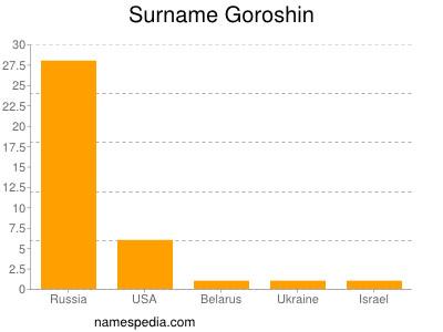 Surname Goroshin