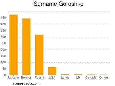 Surname Goroshko
