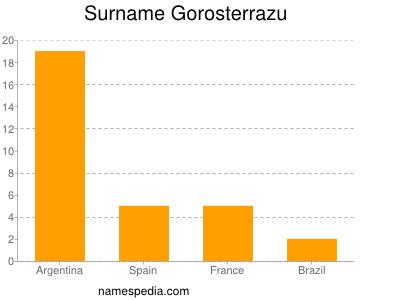 Surname Gorosterrazu