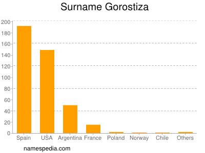 Surname Gorostiza