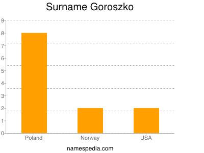 Surname Goroszko