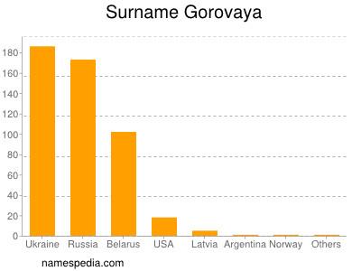 Surname Gorovaya