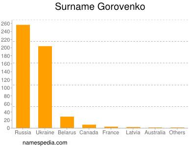 Surname Gorovenko
