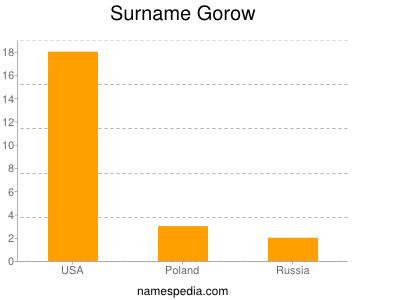 Surname Gorow