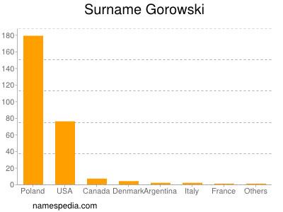 Surname Gorowski