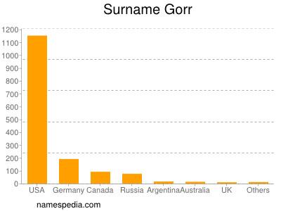 Surname Gorr