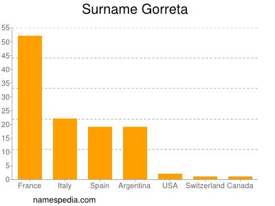 Surname Gorreta