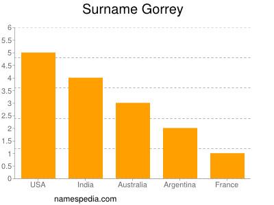 Surname Gorrey