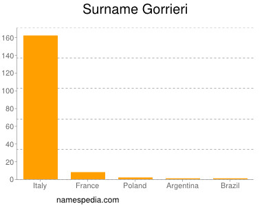Surname Gorrieri