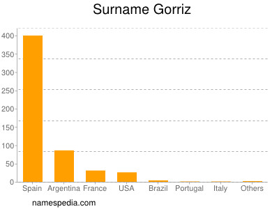 Surname Gorriz