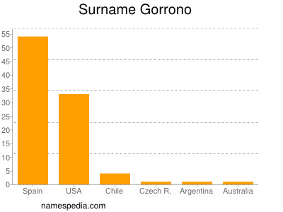 Surname Gorrono