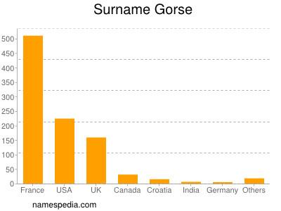 Surname Gorse