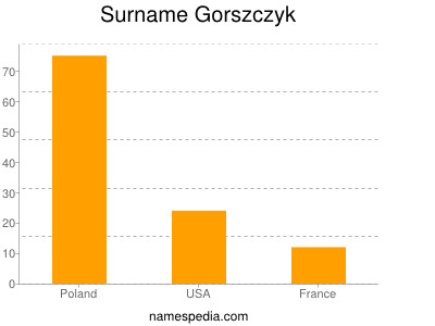 Surname Gorszczyk
