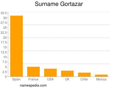 Surname Gortazar