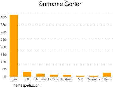 Surname Gorter