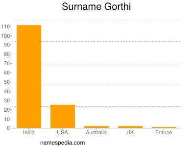 Surname Gorthi