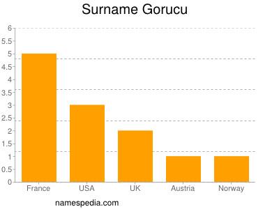 Surname Gorucu
