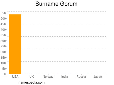 Surname Gorum