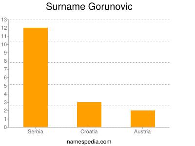 Surname Gorunovic
