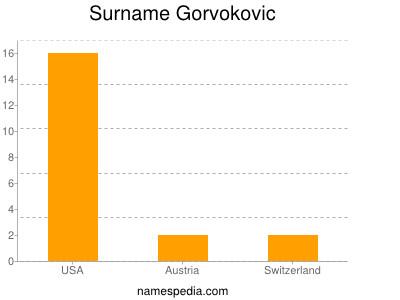 Surname Gorvokovic