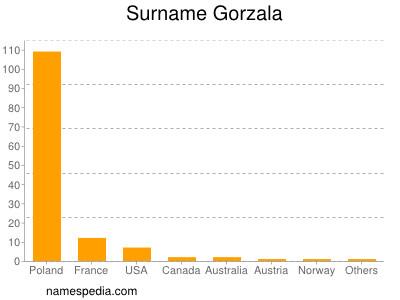 Surname Gorzala
