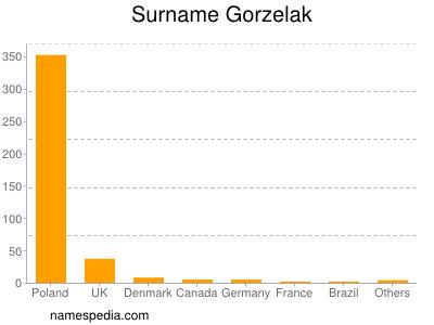 Surname Gorzelak