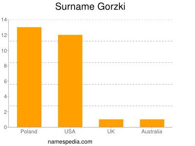 Surname Gorzki