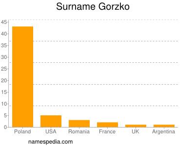 Surname Gorzko