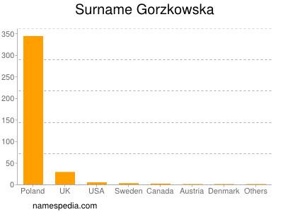 Surname Gorzkowska