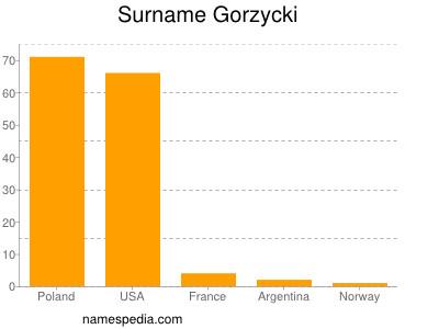 Surname Gorzycki