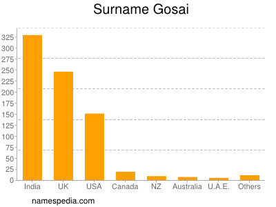 Surname Gosai