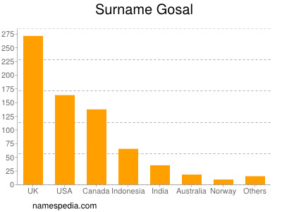 Surname Gosal