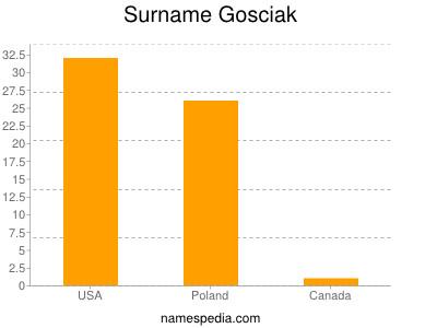 Surname Gosciak