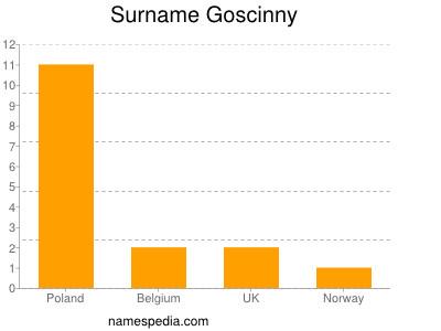 Surname Goscinny