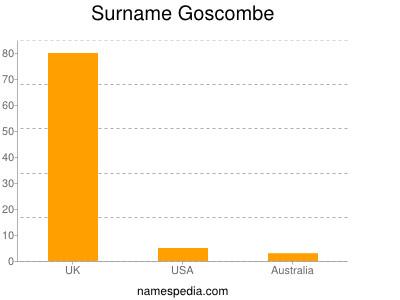 Surname Goscombe