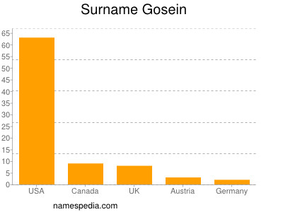 Surname Gosein