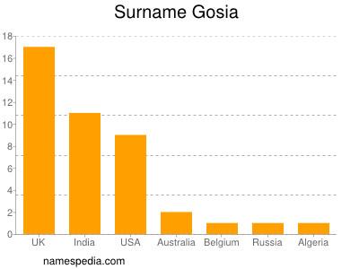 Surname Gosia