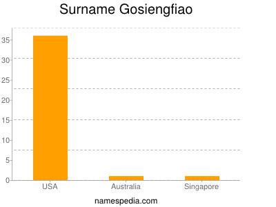 Surname Gosiengfiao