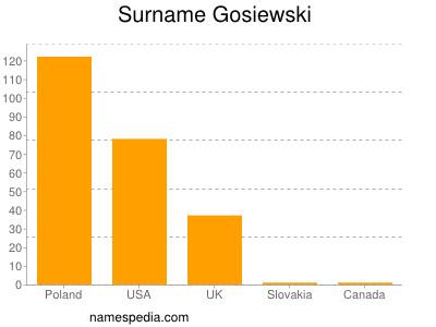 Surname Gosiewski