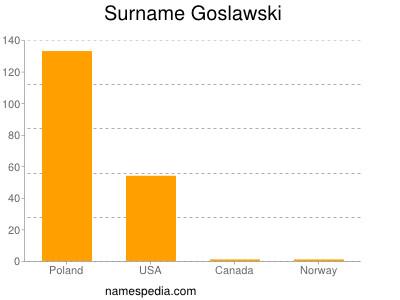 Surname Goslawski