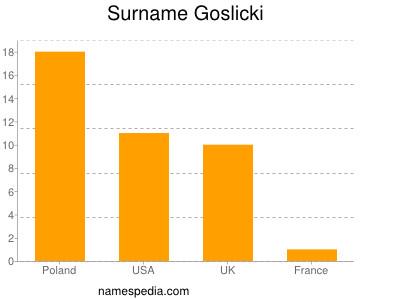 Surname Goslicki