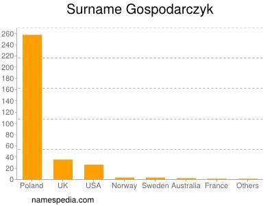 Surname Gospodarczyk