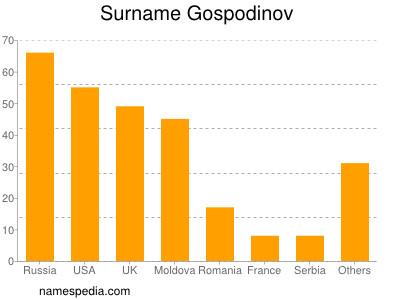 Surname Gospodinov