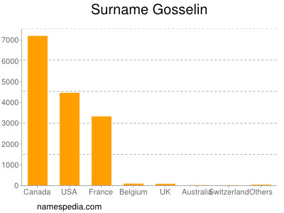 Surname Gosselin