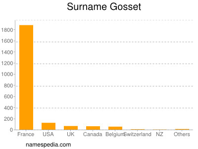 Surname Gosset
